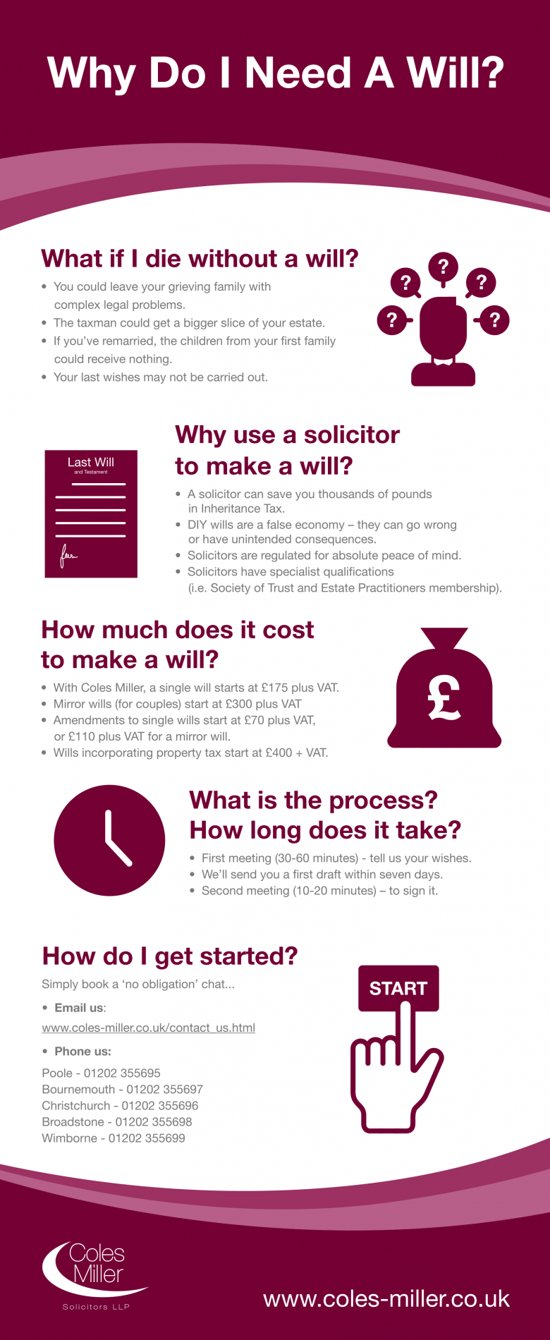 Why Do I Need A Will Infographic